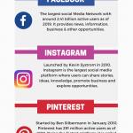 Social Media Essays & Speeches | Advantages & Disadvantages