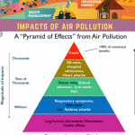 Air Pollution Essay | Causes, Effects & Solutions