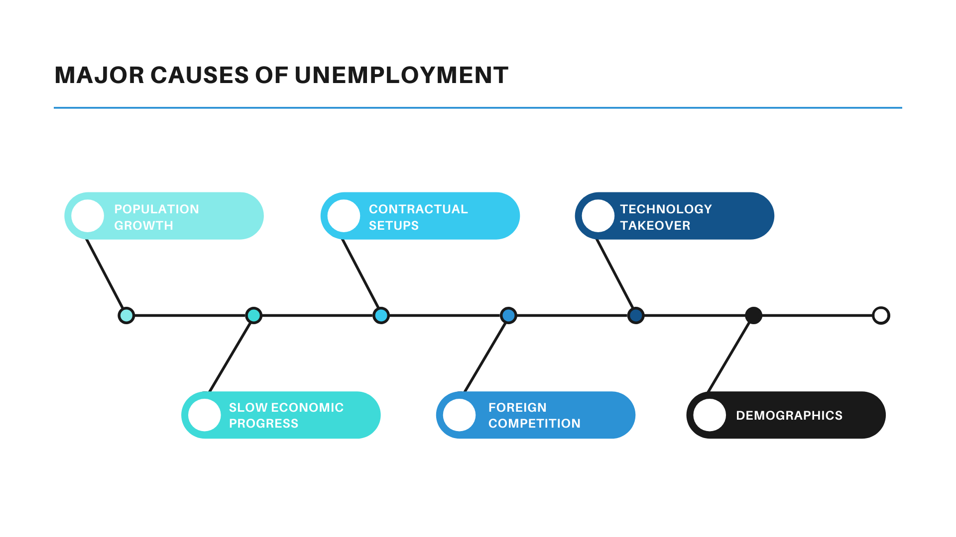 Causes of Unemployment Essay